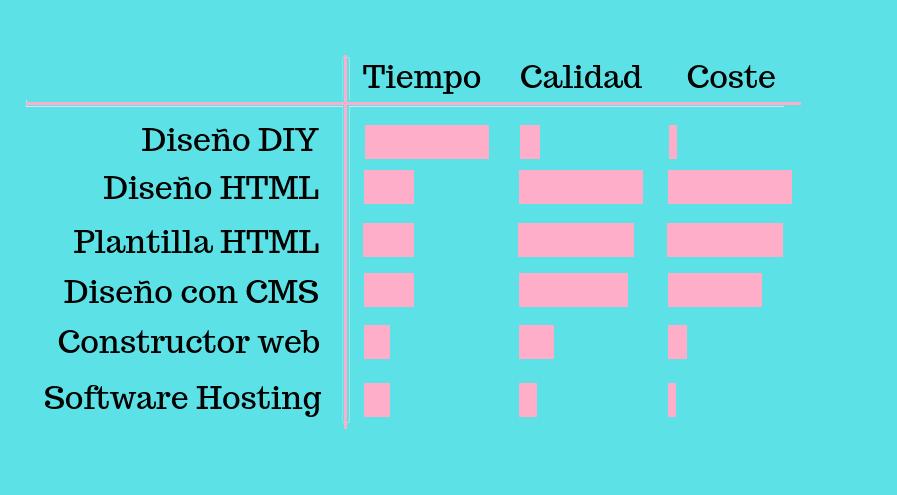 formas-de-diseñar-una-web